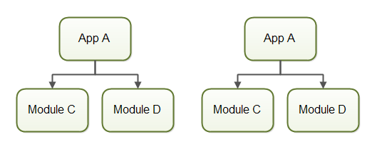 A module can be loaded multiple times isolated from each other in the same JVM.