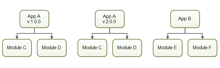 Multiple applications can be loaded into the same JVM while keeping their classes separated.