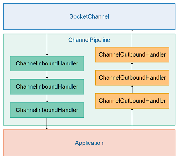 The Netty ChannelPipeline design.