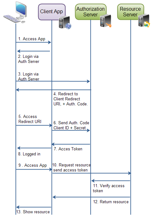 OAuth2 With In-Memory and PostgreSQL Database Example, Part 1