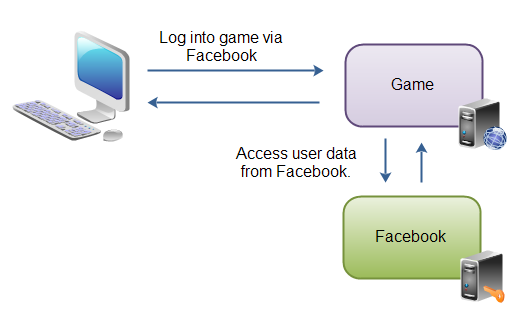 Example of how OAuth 2.0 is used to share data via applications.