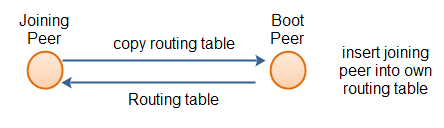 A joining peer requesting a copy of a routing table.
