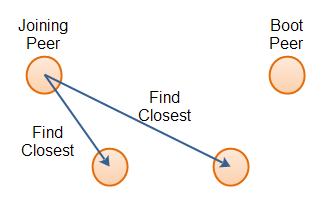 A joining peer finding the correct peers to keep in its routing table.