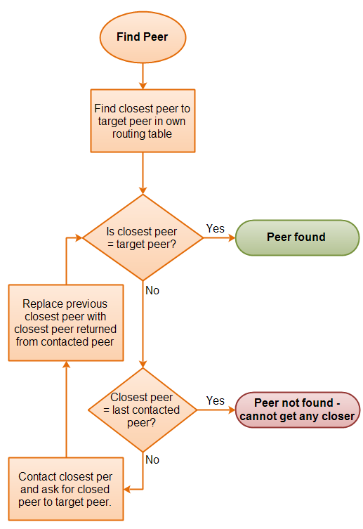 Flow diagram of the peer lookup process.