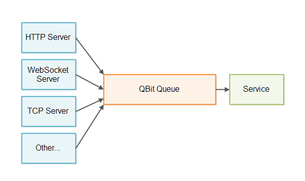 Core QBit design - with queues and services