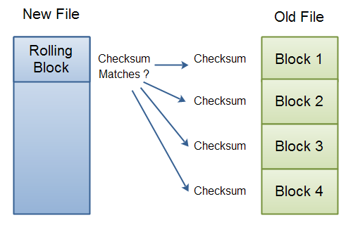 RSync: Block checkums for old file received, and rolling checksum match in new file now begins.