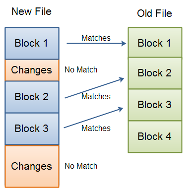 RSync: Difference detection completed. Three blocks in the new file matched blocks in the old file. The rest is changed or new data.