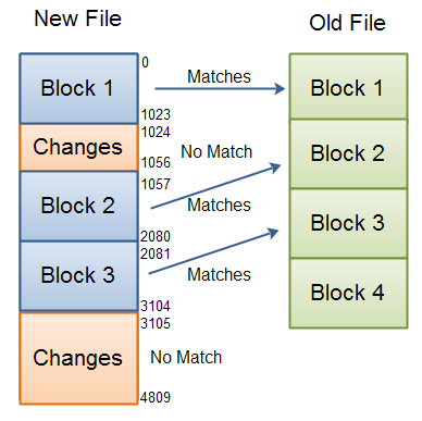 Detecing differences between files using block checksums.
