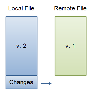 Local and Remote File Versions.