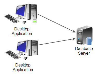 Desktop applications communicating with a database server.