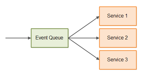 Basic event-driven architecture with event queue.