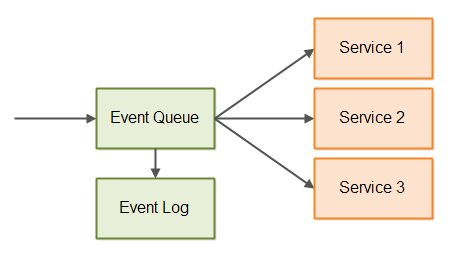 Event-driven architecture with event queue and event log.