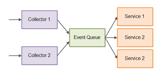 Event-driven architecture with collectors shown.