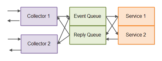 Event-driven architecture with reply queue shown.