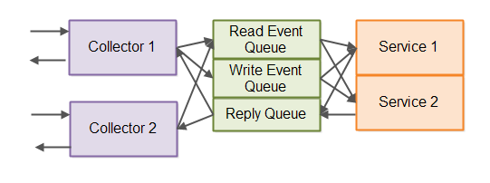 Event-driven architecture with read and write queues shown.