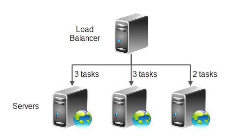 Weighted distribution load balancing