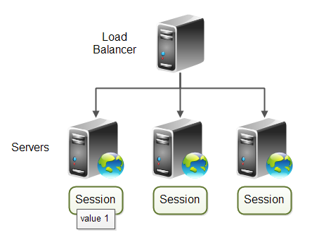Server cluster which uses session values.