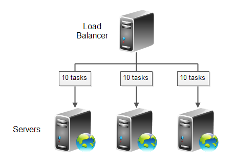Even tasks queued distribution scheme.