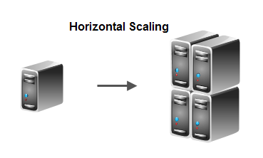 Horizontal Scaling