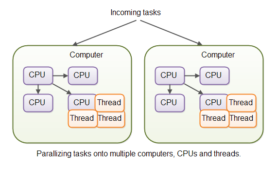 Parallelizing tasks onto multiple CPUs and multiple computers.
