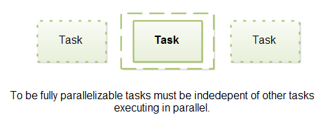 Parallelizable tasks must be independent of other tasks executing in parallel.