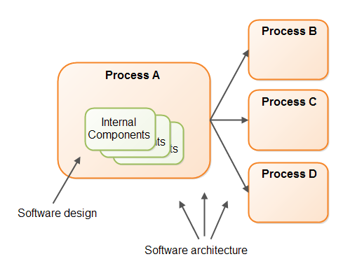 Architecture blueprint software 8306971 world gtafo page tagssoftware design vs software architecture stack overflowdata integration blueprint and modeling techniques for aenterprise architecture planning malvernweather