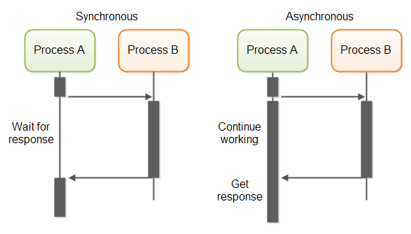 Synchronous vs asynchronous communication mode.