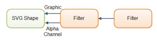 SVG filters can take the shape graphic, alpha channel or the ouput of another filter as input.