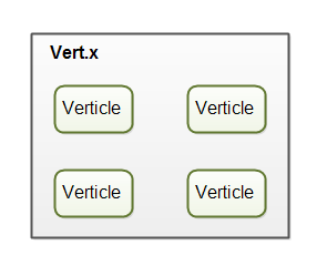 Vert.x overview with verticles illustrated.