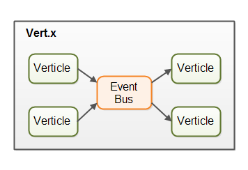 Vert.x overview with verticles communicating via the event bus.