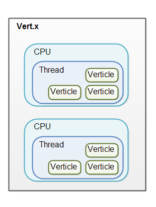 Vert.x overview with the thread model illustrated.