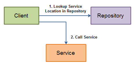 Service Repositories - A client looks up a service location in a repository, and calls the service afterwards.
