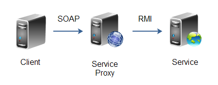Service Proxy - a service that translates from one service protocol to another.
