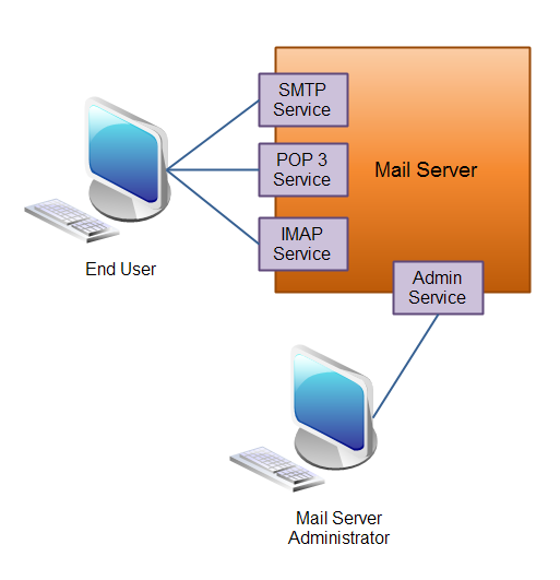 A mail server (application) exposing 3 different services.