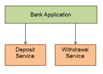 Service Transactions - a simple bank application using two services