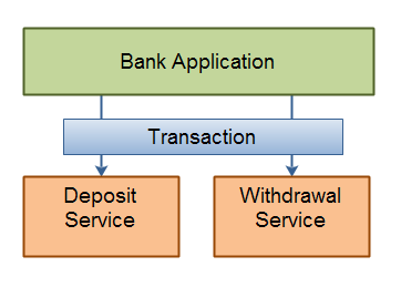 Service Transactions - two services grouped into a single transaction