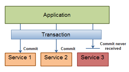 Service Transactions - A two phase commit transaction failing