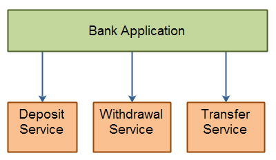 Service Transactions - Each transaction is contained within its own service