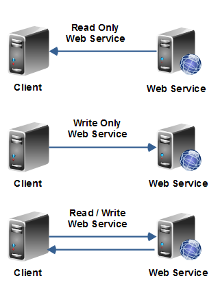 Web services as both read-only, write-only and read-write services.